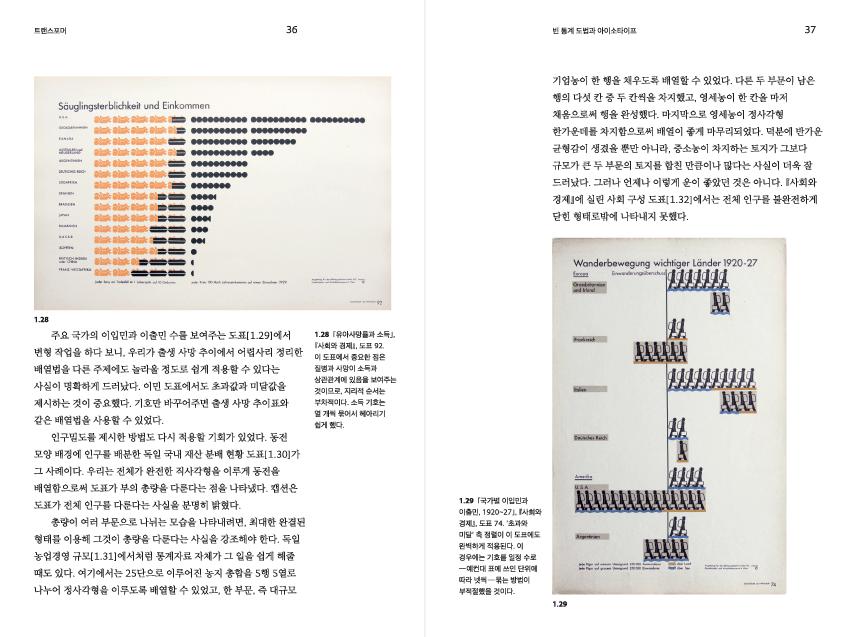 트랜스포머: 아이소타이프 도표를 만드는 원리